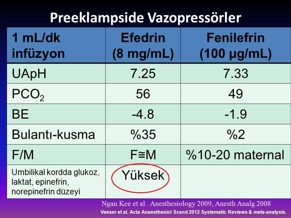Preeklampside Vazopressörler