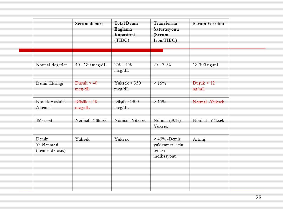 Serum demiri Total Demir Bağlama Kapasitesi (TIBC) Transferrin Saturasyonu (Serum Iron/TIBC) Serum Ferritini.
