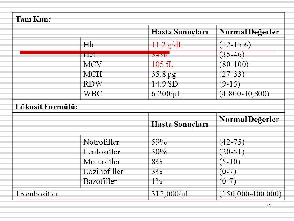 Tam Kan: Hasta Sonuçları. Normal Değerler. Hb Hct MCV MCH RDW WBC. 11.2 g/dL 34% 105 fL 35.8 pg 14.9 SD 6,200/μL.