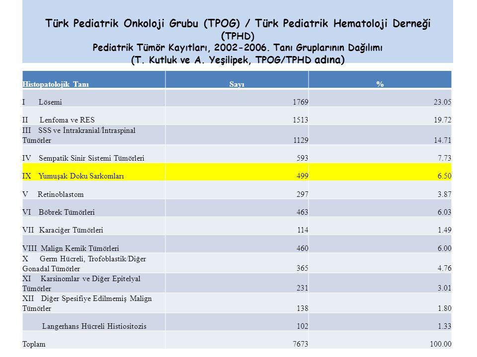 Türk Pediatrik Onkoloji Grubu (TPOG) / Türk Pediatrik Hematoloji Derneği (TPHD) Pediatrik Tümör Kayıtları, 2002-2006. Tanı Gruplarının Dağılımı (T. Kutluk ve A. Yeşilipek, TPOG/TPHD adına)