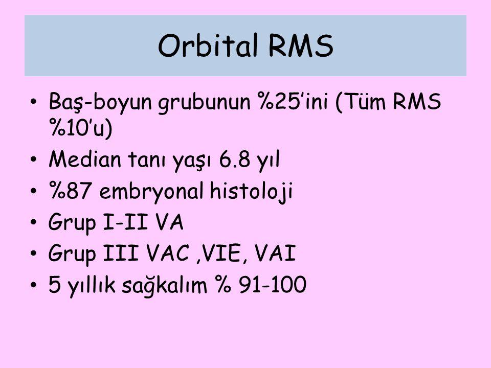 Orbital RMS Baş-boyun grubunun %25'ini (Tüm RMS %10'u)