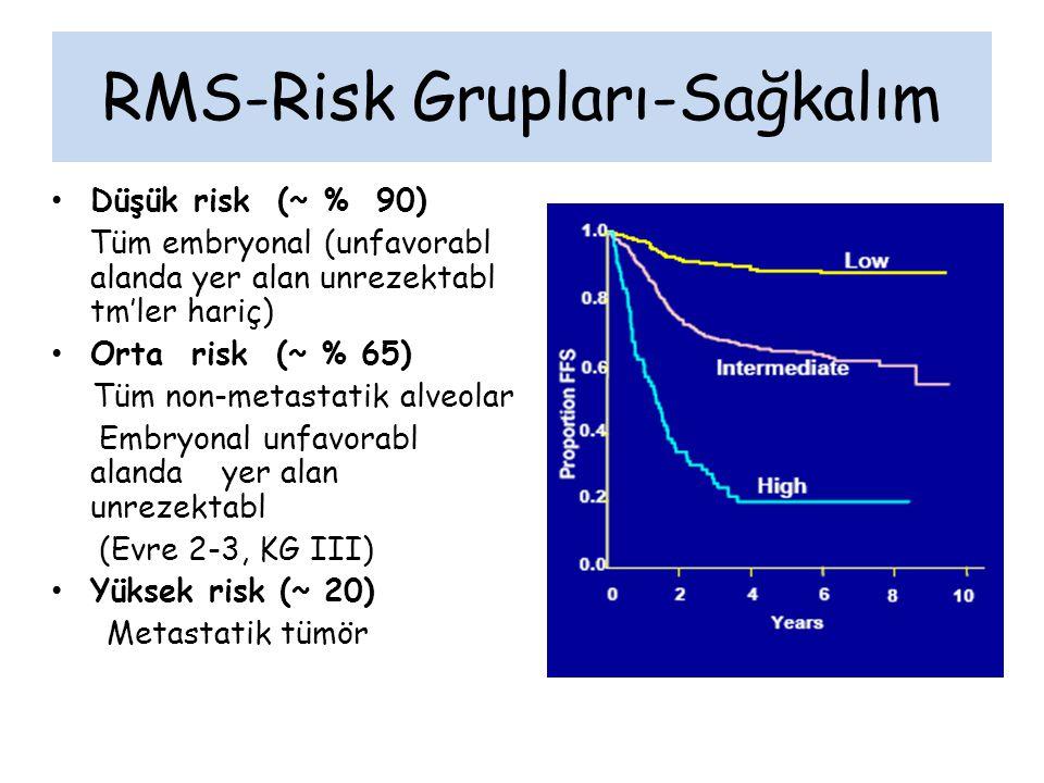 RMS-Risk Grupları-Sağkalım