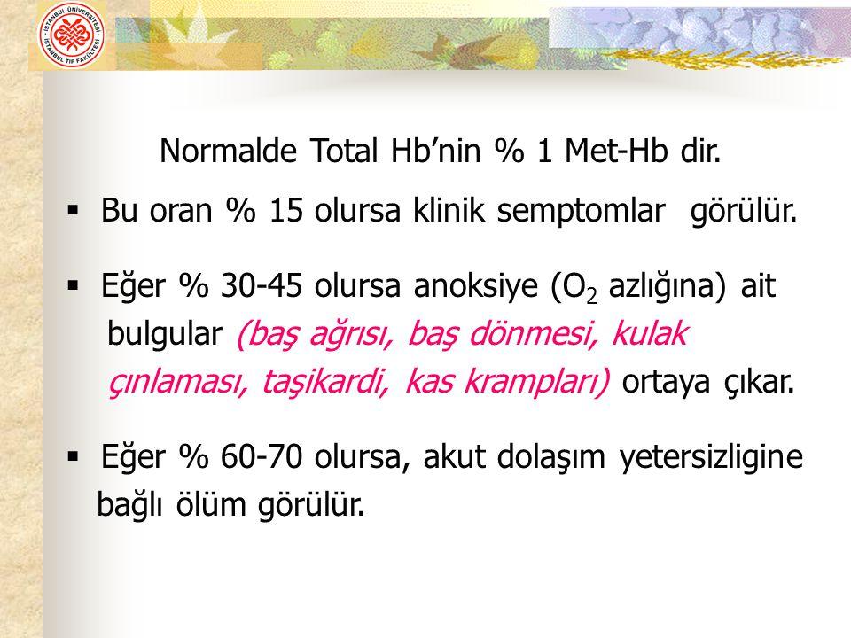 Normalde Total Hb'nin % 1 Met-Hb dir.
