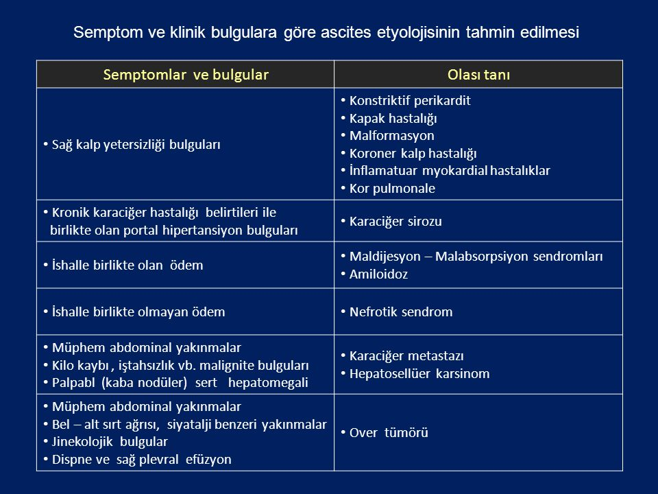 Semptom ve klinik bulgulara göre ascites etyolojisinin tahmin edilmesi