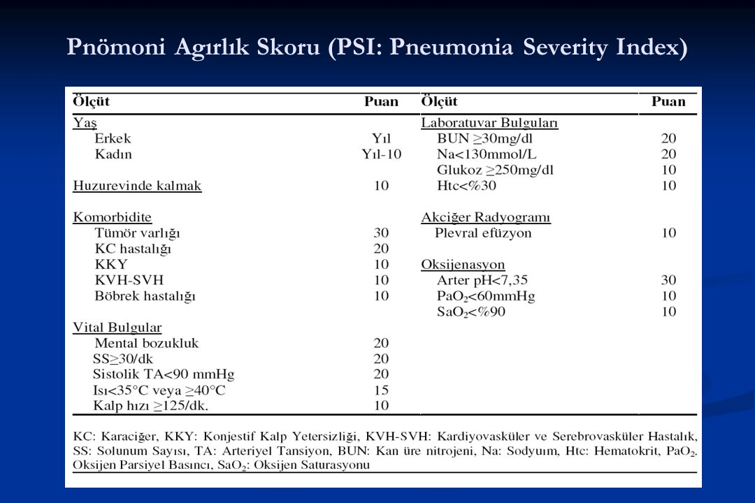 Pnömoni Agırlık Skoru (PSI: Pneumonia Severity Index)
