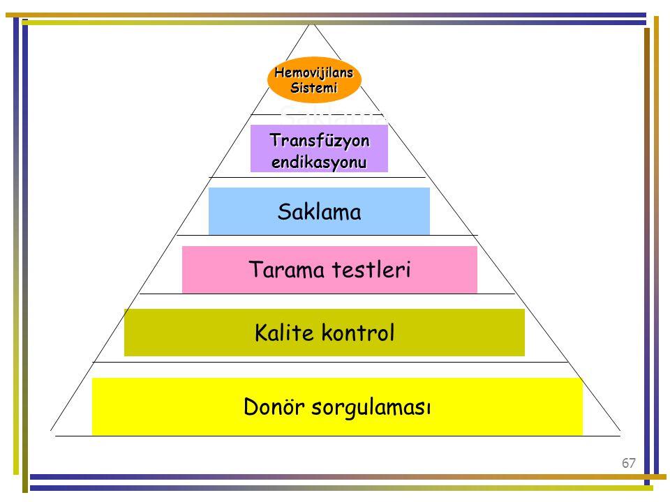 Saklama Transfüzyon Saklama Tarama testleri Kalite kontrol