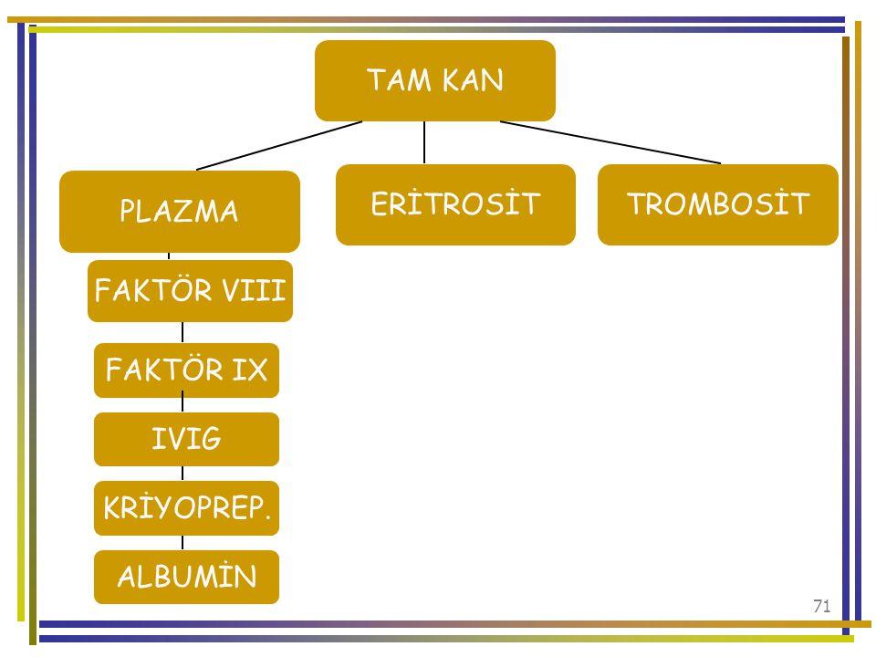 TAM KAN ERİTROSİT TROMBOSİT PLAZMA FAKTÖR VIII FAKTÖR IX IVIG KRİYOPREP. ALBUMİN