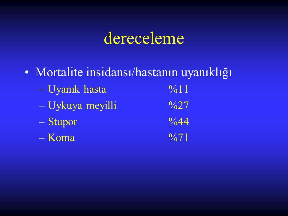 dereceleme Mortalite insidansı/hastanın uyanıklığı Uyanık hasta %11