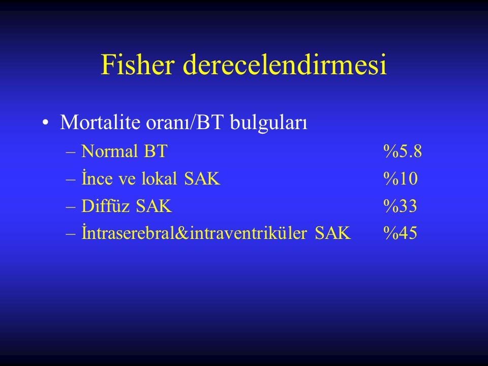 Fisher derecelendirmesi