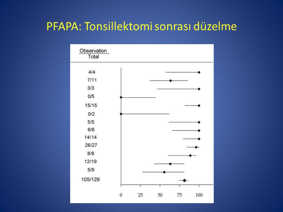 PFAPA: Tonsillektomi sonrası düzelme