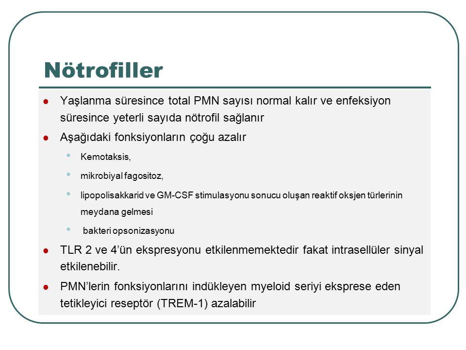Nötrofiller Yaşlanma süresince total PMN sayısı normal kalır ve enfeksiyon süresince yeterli sayıda nötrofil sağlanır.