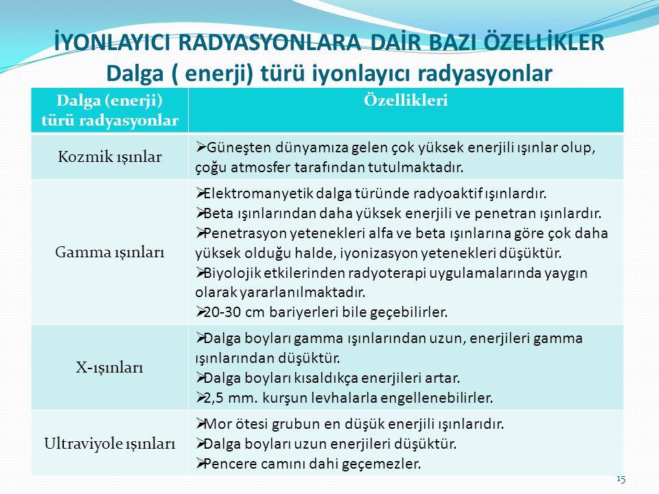 Dalga (enerji) türü radyasyonlar