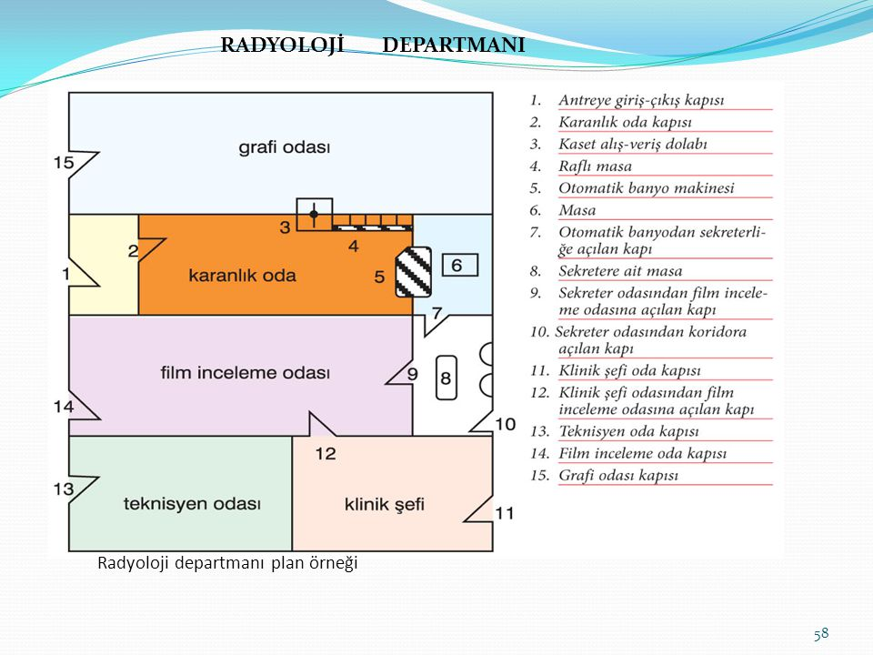 RADYOLOJİ DEPARTMANI Radyoloji departmanı plan örneği