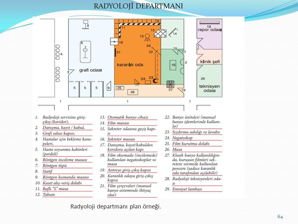 RADYOLOJİ DEPARTMANI Radyoloji departmanı plan örneği.