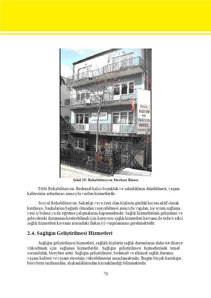 Şekil 25: Rehabilitasyon Merkezi Binası