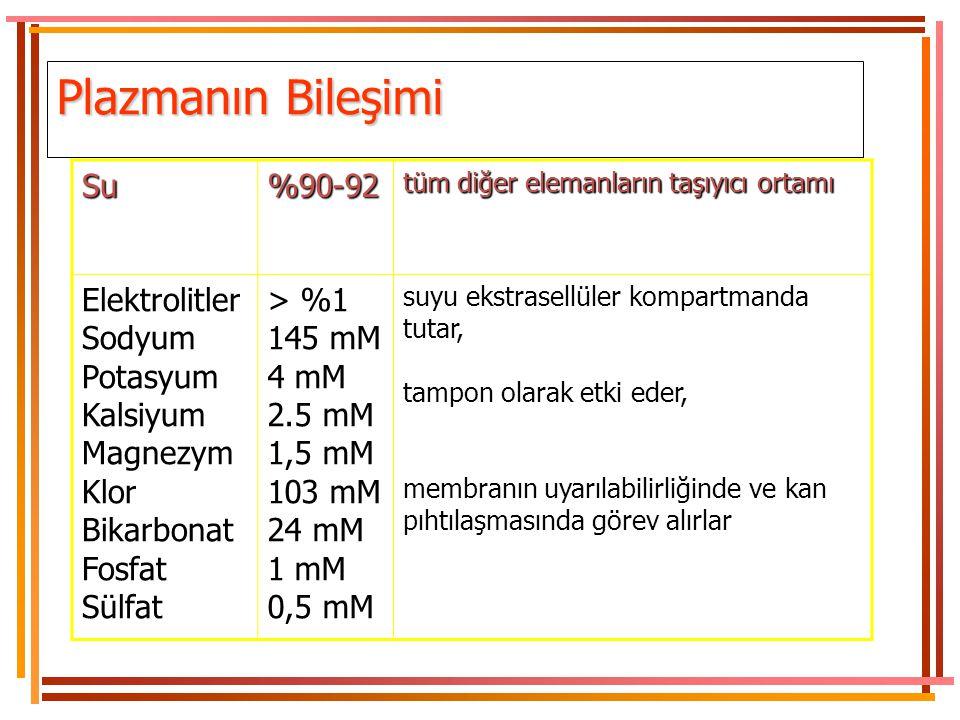 Plazmanın Bileşimi Su %90-92 Elektrolitler Sodyum Potasyum Kalsiyum