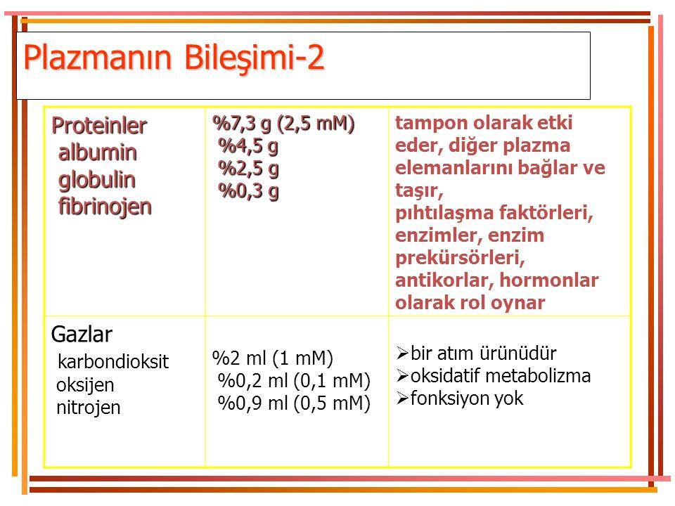 Plazmanın Bileşimi-2 Proteinler albumin globulin fibrinojen Gazlar