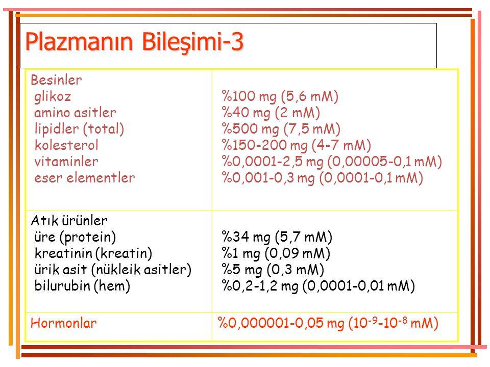 Plazmanın Bileşimi-3 Besinler glikoz amino asitler lipidler (total)