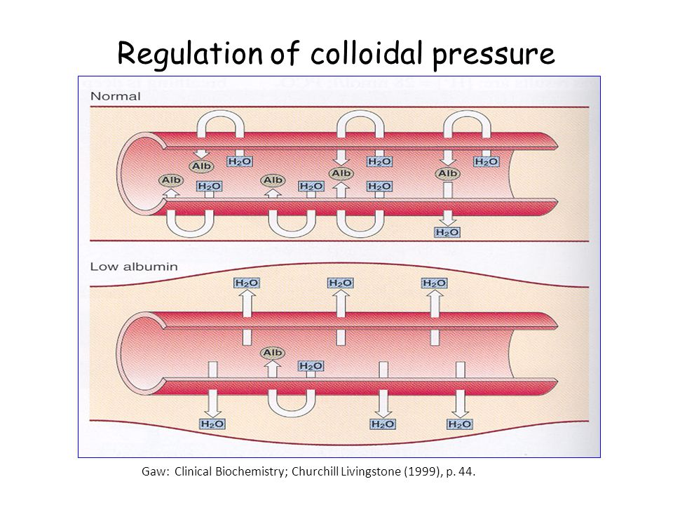 Regulation of colloidal pressure