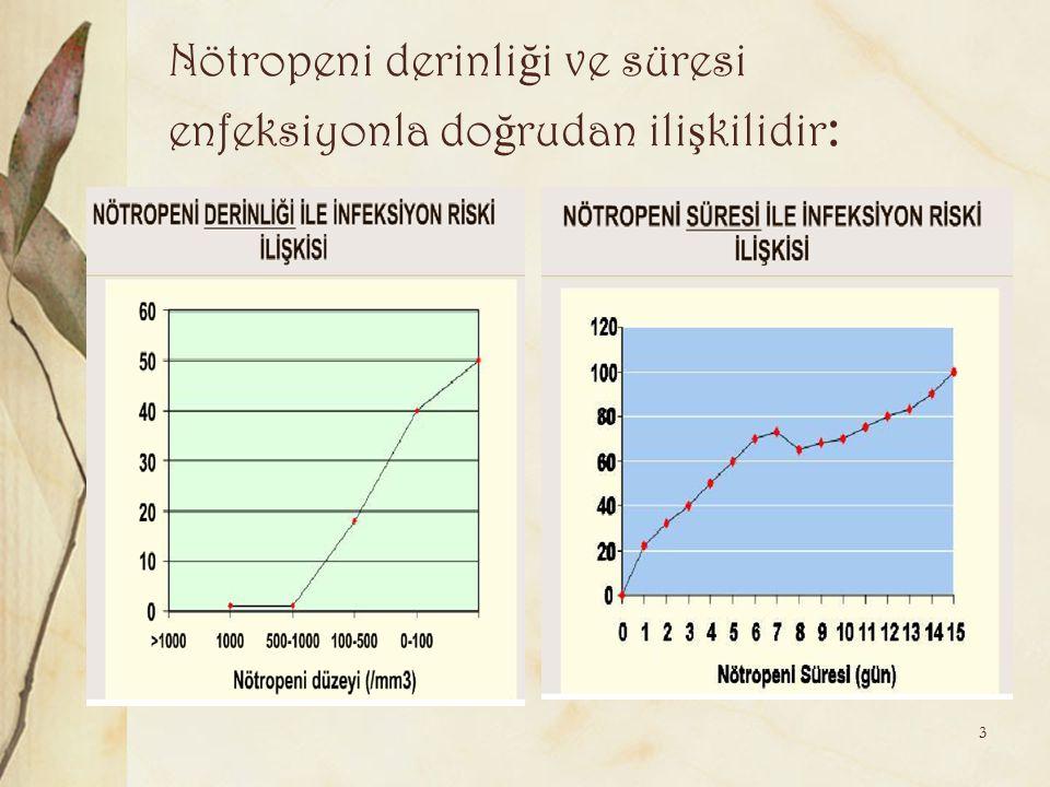 Nötropeni derinliği ve süresi enfeksiyonla doğrudan ilişkilidir: