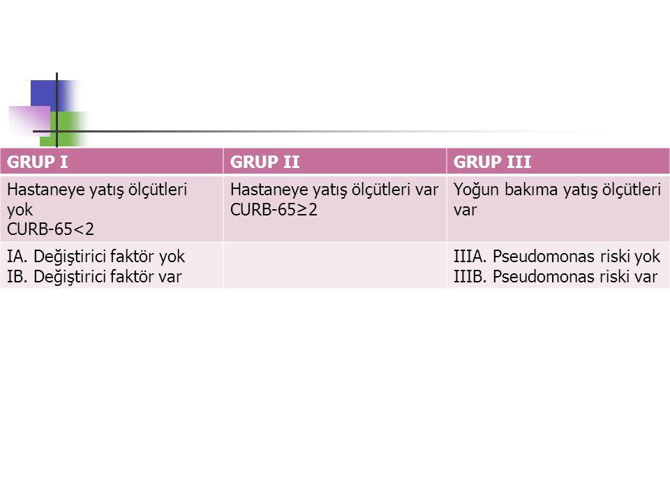 GRUP I GRUP II. GRUP III. Hastaneye yatış ölçütleri yok. CURB-65<2. Hastaneye yatış ölçütleri var.