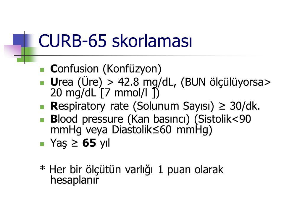 CURB-65 skorlaması Confusion (Konfüzyon)