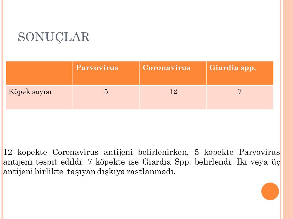 SONUÇLAR Parvovirus. Coronavirus. Giardia spp. Köpek sayısı. 5. 12. 7.