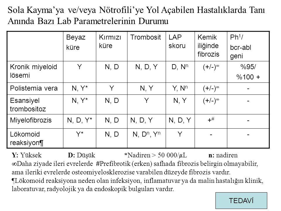Sola Kayma'ya ve/veya Nötrofili'ye Yol Açabilen Hastalıklarda Tanı Anında Bazı Lab Parametrelerinin Durumu