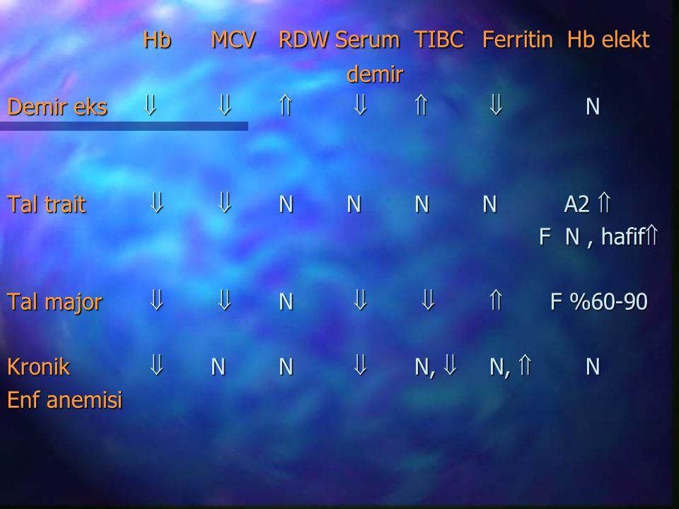 Hb MCV RDW Serum TIBC Ferritin Hb elekt