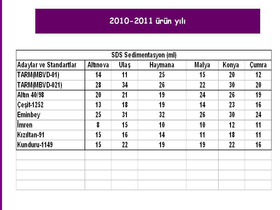 2010-2011 ürün yılı