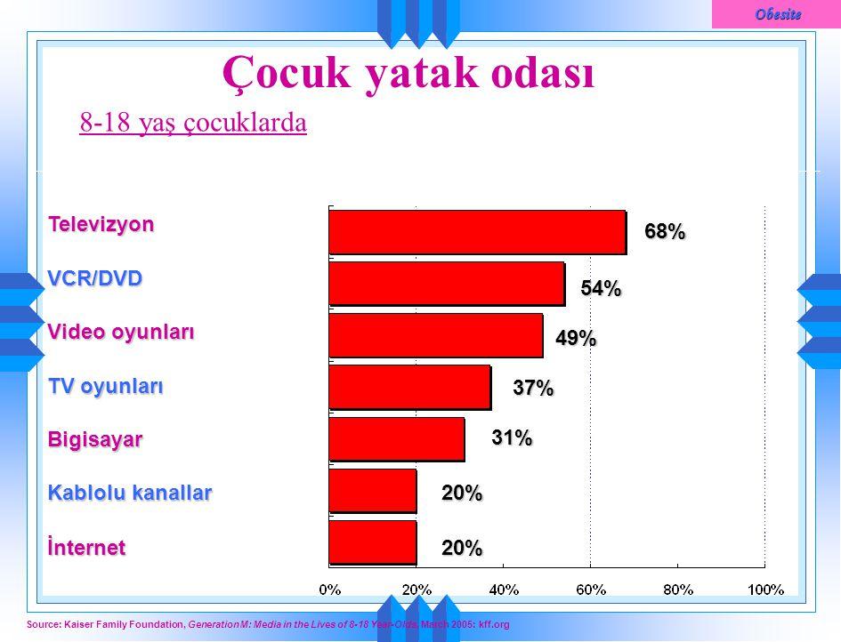 Çocuk yatak odası 8-18 yaş çocuklarda Televizyon 68% VCR/DVD 54%