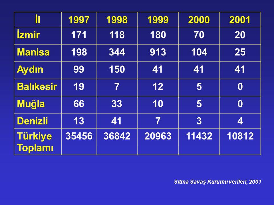 İl 1997. 1998. 1999. 2000. 2001. İzmir. 171. 118. 180. 70. 20. Manisa. 198. 344. 913.