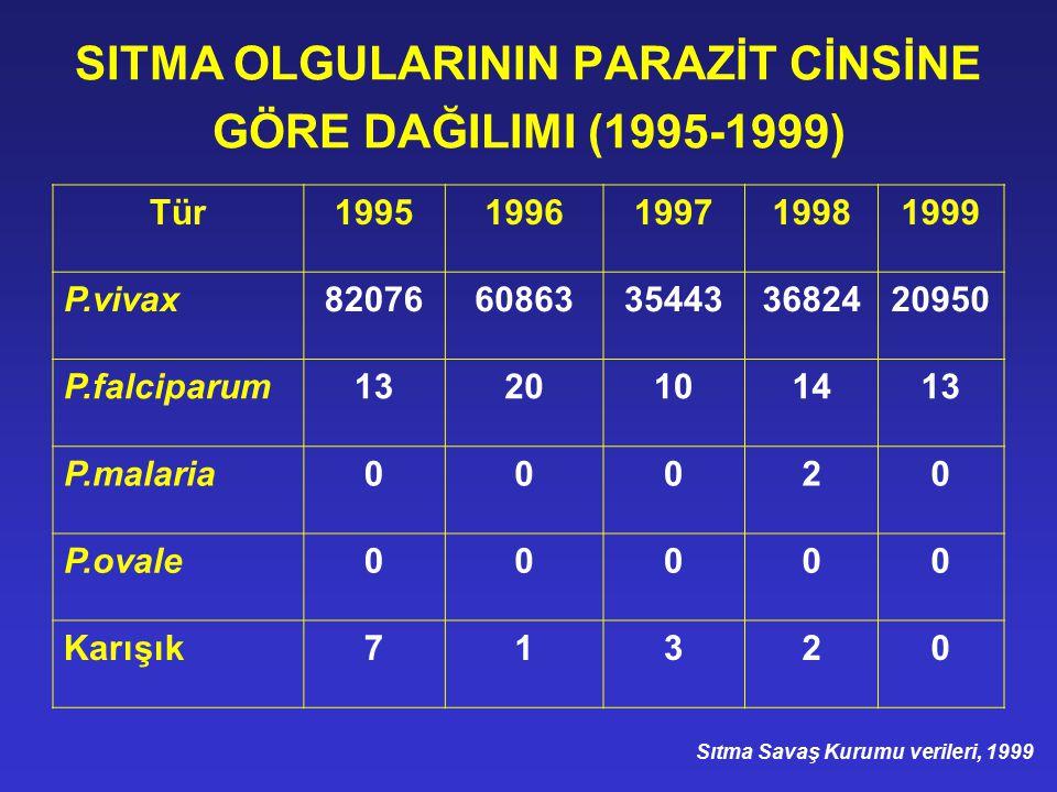 SITMA OLGULARININ PARAZİT CİNSİNE GÖRE DAĞILIMI (1995-1999)