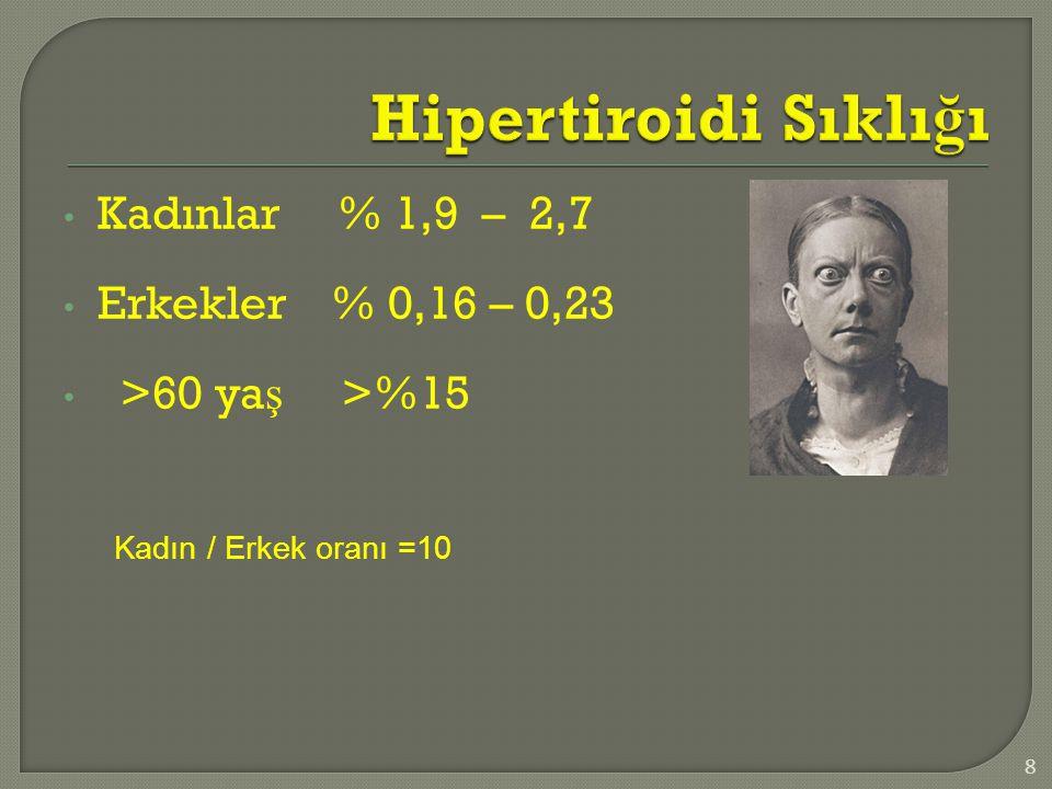 Hipertiroidi Sıklığı Kadınlar % 1,9 – 2,7 Erkekler % 0,16 – 0,23