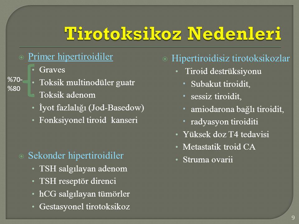 Tirotoksikoz Nedenleri