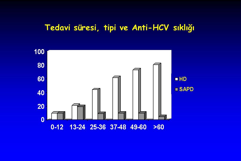 Tedavi süresi, tipi ve Anti-HCV sıklığı