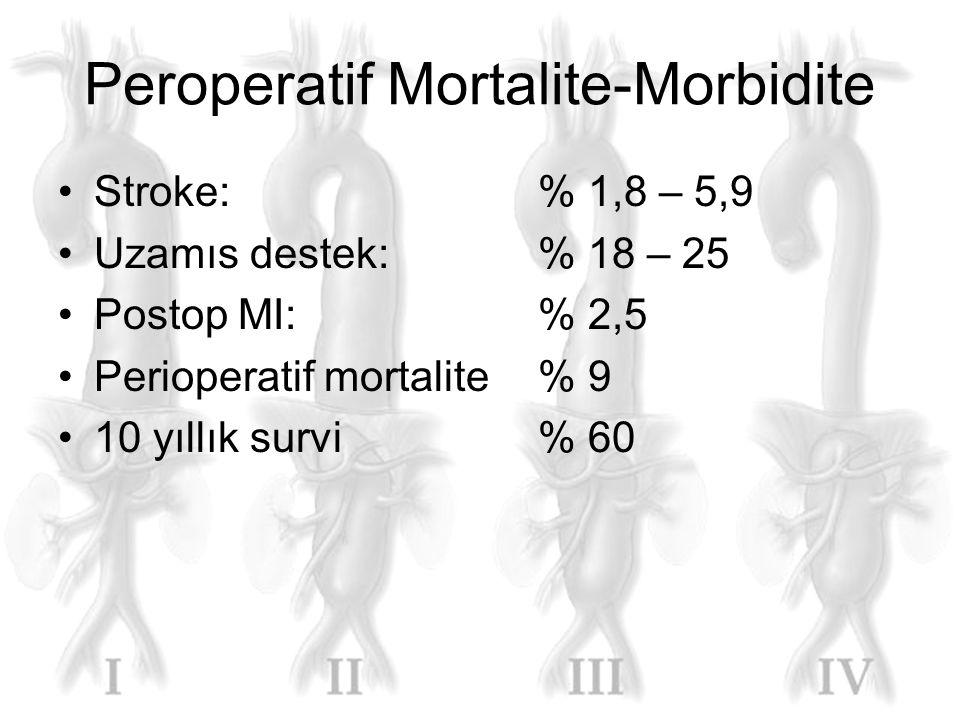 Peroperatif Mortalite-Morbidite