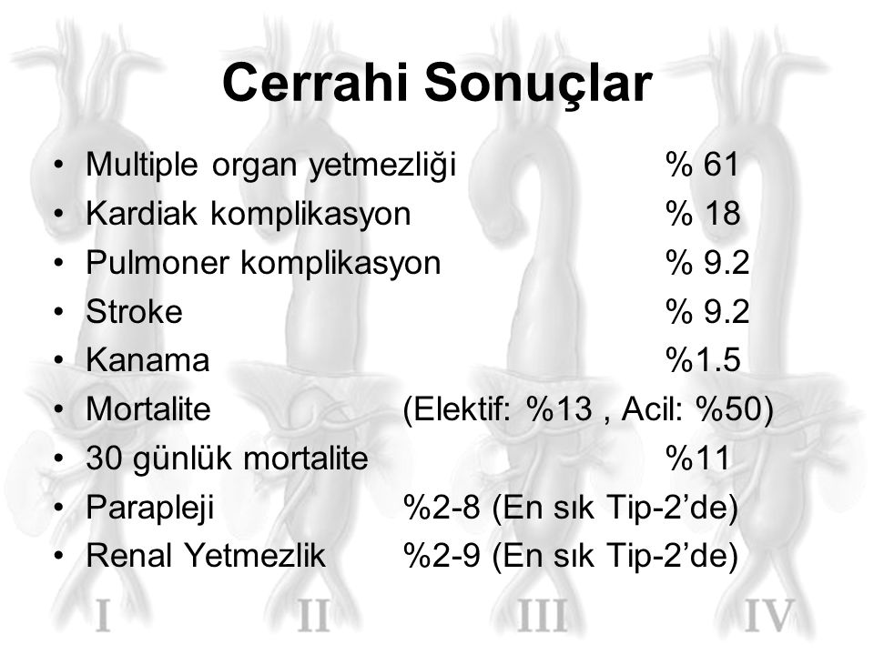 Cerrahi Sonuçlar Multiple organ yetmezliği % 61
