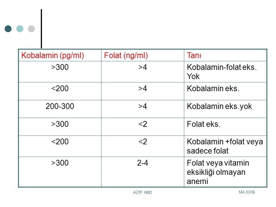 Kobalamin-folat eks. Yok <200 Kobalamin eks. 200-300