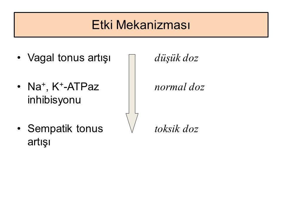 Etki Mekanizması Vagal tonus artışı Na+, K+-ATPaz inhibisyonu