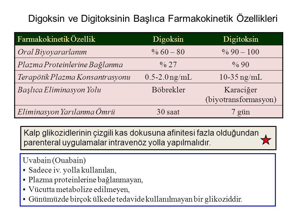 Digoksin ve Digitoksinin Başlıca Farmakokinetik Özellikleri