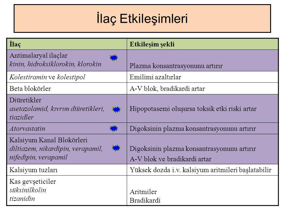 İlaç Etkileşimleri İlaç Etkileşim şekli