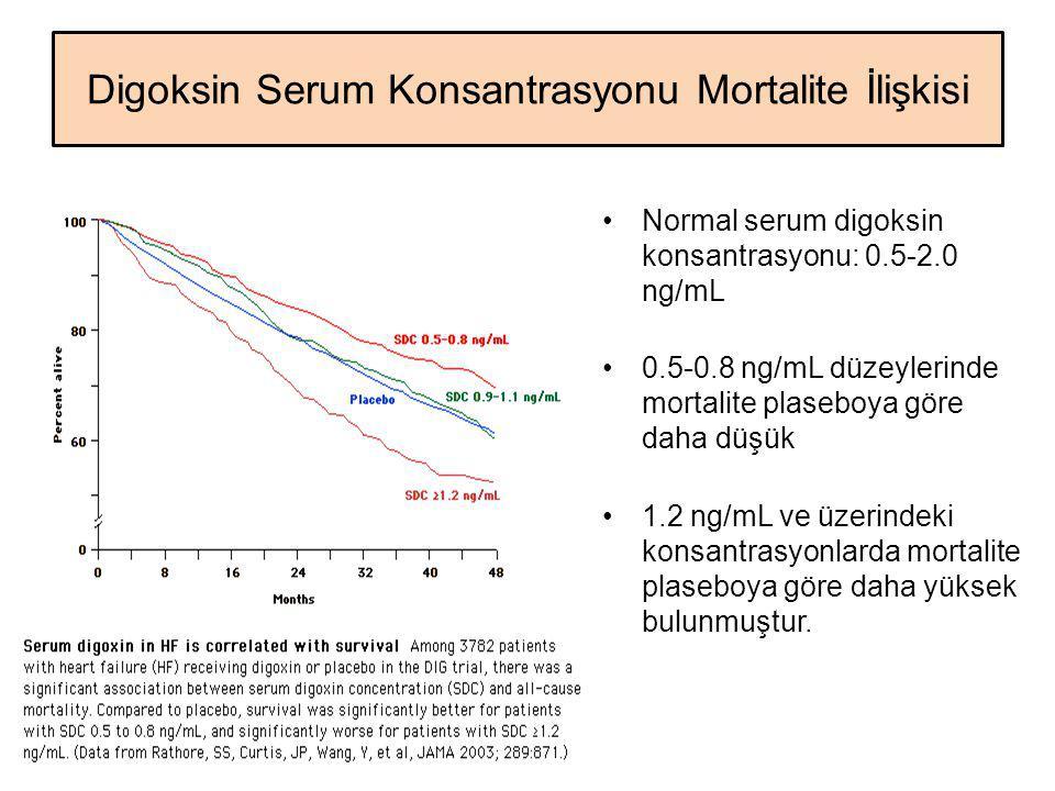 Digoksin Serum Konsantrasyonu Mortalite İlişkisi