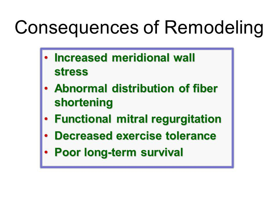 Consequences of Remodeling