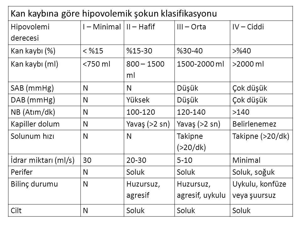 Kan kaybına göre hipovolemik şokun klasifikasyonu