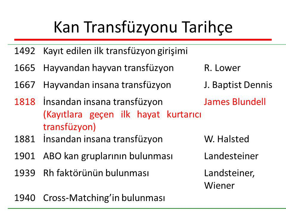 Kan Transfüzyonu Tarihçe
