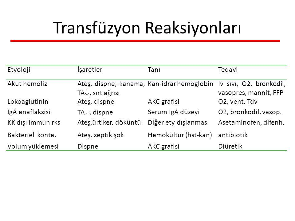 Transfüzyon Reaksiyonları