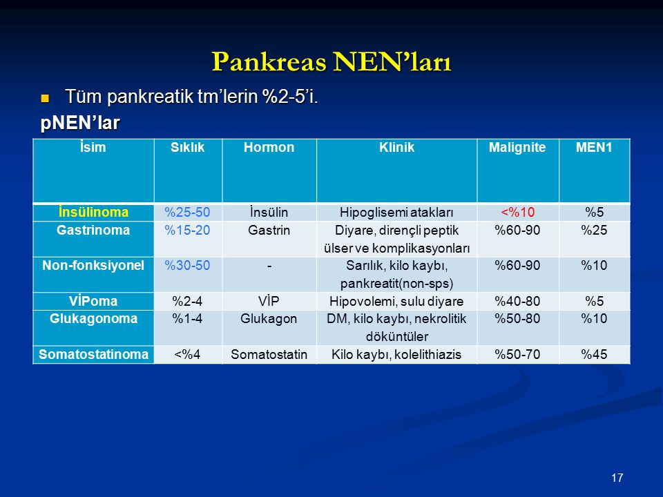 Pankreas NEN'ları Tüm pankreatik tm'lerin %2-5'i. pNEN'lar İsim Sıklık