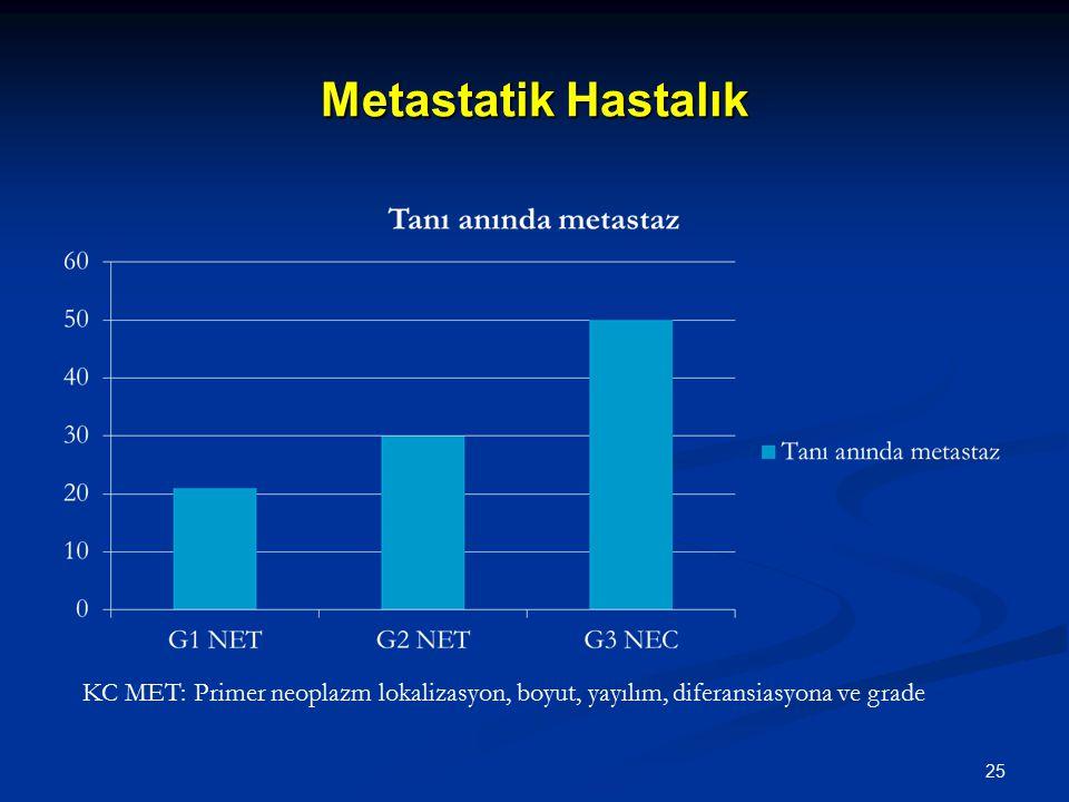 Metastatik Hastalık KC MET: Primer neoplazm lokalizasyon, boyut, yayılım, diferansiasyona ve grade