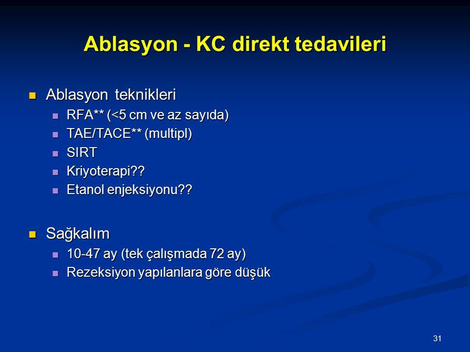 Ablasyon - KC direkt tedavileri
